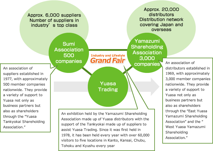 Yuasa Trading's Business Model