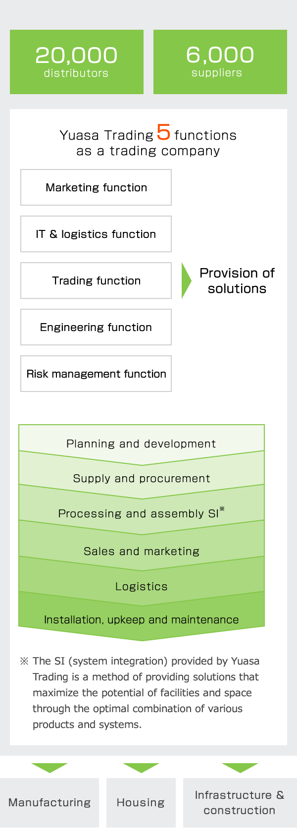 Yuasa Trading's Business (The Yuasa Value Chain)